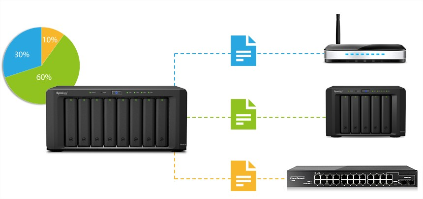 synology file share 4