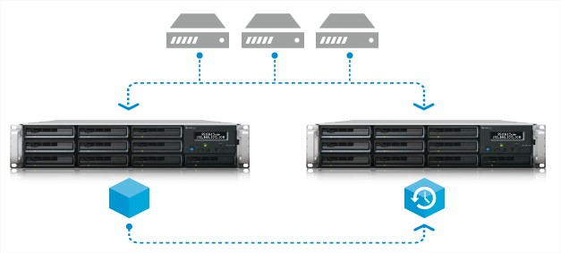 synology iscsi virtualization 5
