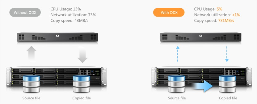 synology iscsi virtualization 9