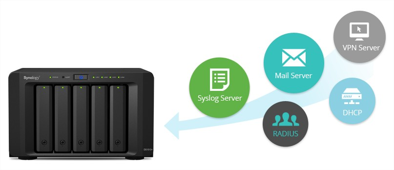 synology mail dns dhcp vpn server 1